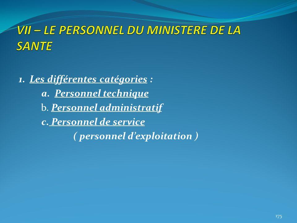 1. Les différentes catégories : a. Personnel technique b. Personnel administratif c. Personnel de service ( personnel dexploitation ) 175