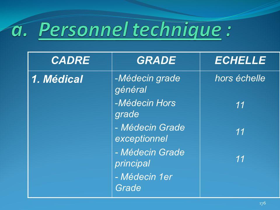 CADREGRADEECHELLE 1. Médical -Médecin grade général -Médecin Hors grade - Médecin Grade exceptionnel - Médecin Grade principal - Médecin 1er Grade hor