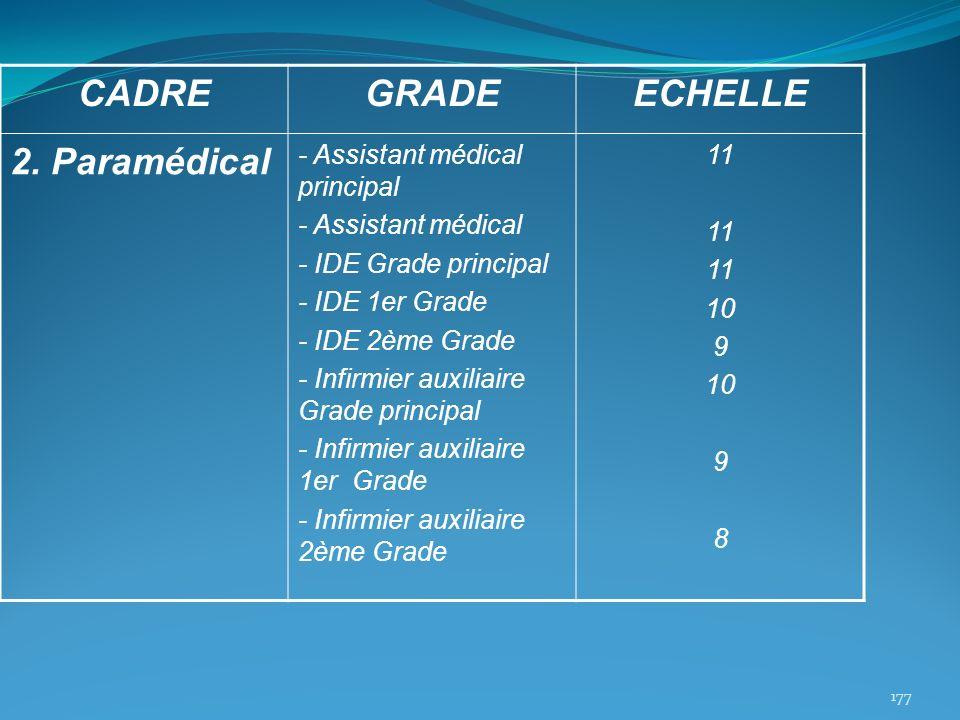 CADREGRADEECHELLE 2. Paramédical - Assistant médical principal - Assistant médical - IDE Grade principal - IDE 1er Grade - IDE 2ème Grade - Infirmier