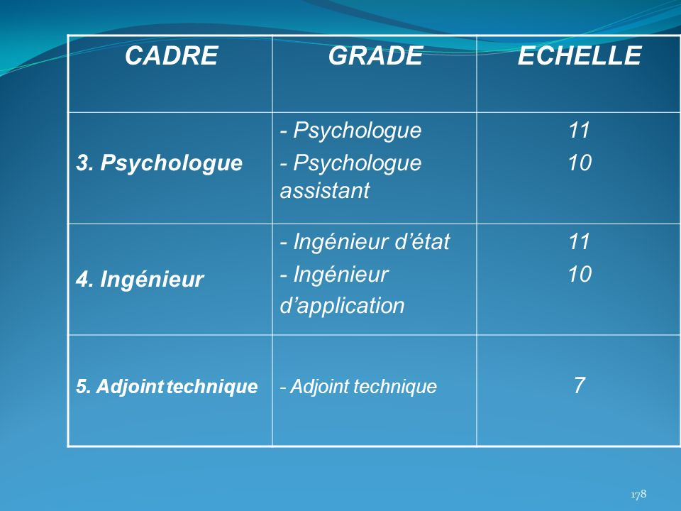 CADREGRADEECHELLE 3. Psychologue - Psychologue - Psychologue assistant 11 10 4. Ingénieur - Ingénieur détat - Ingénieur dapplication 11 10 5. Adjoint