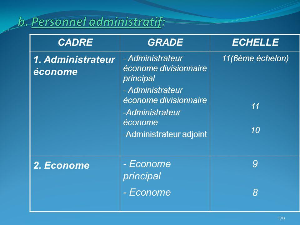 CADREGRADEECHELLE 1. Administrateur économe - Administrateur économe divisionnaire principal - Administrateur économe divisionnaire -Administrateur éc