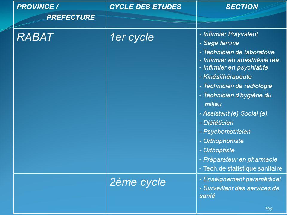 PROVINCE / PREFECTURE CYCLE DES ETUDESSECTION RABAT1er cycle - Infirmier Polyvalent - Sage femme - Technicien de laboratoire - Infirmier en anesthésie