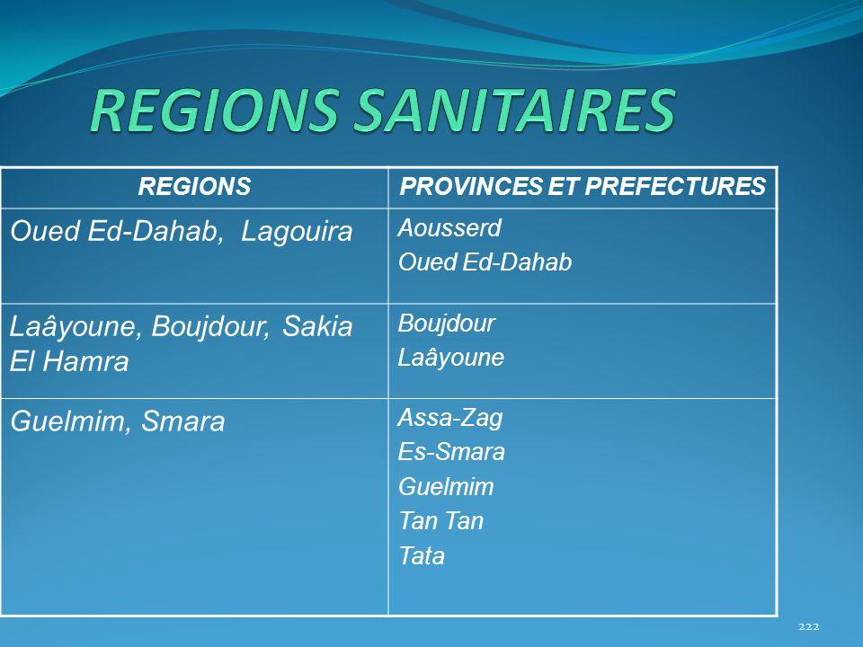 REGIONSPROVINCES ET PREFECTURES Oued Ed-Dahab, Lagouira Aousserd Oued Ed-Dahab Laâyoune, Boujdour, Sakia El Hamra Boujdour Laâyoune Guelmim, Smara Ass