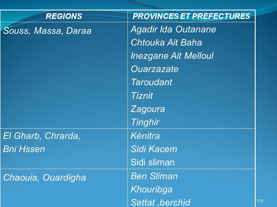 REGIONSPROVINCES ET PREFECTURES Souss, Massa, Daraa Agadir Ida Outanane Chtouka Ait Baha Inezgane Ait Melloul Ouarzazate Taroudant Tiznit Zagoura Ting