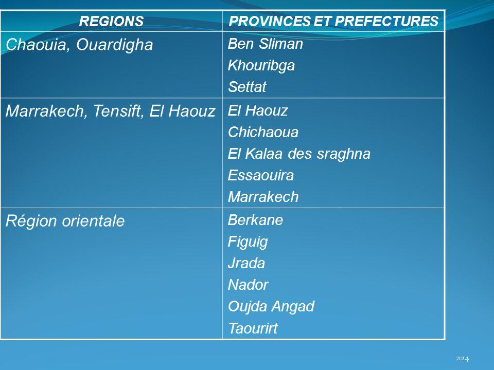 REGIONSPROVINCES ET PREFECTURES Chaouia, Ouardigha Ben Sliman Khouribga Settat Marrakech, Tensift, El Haouz El Haouz Chichaoua El Kalaa des sraghna Es