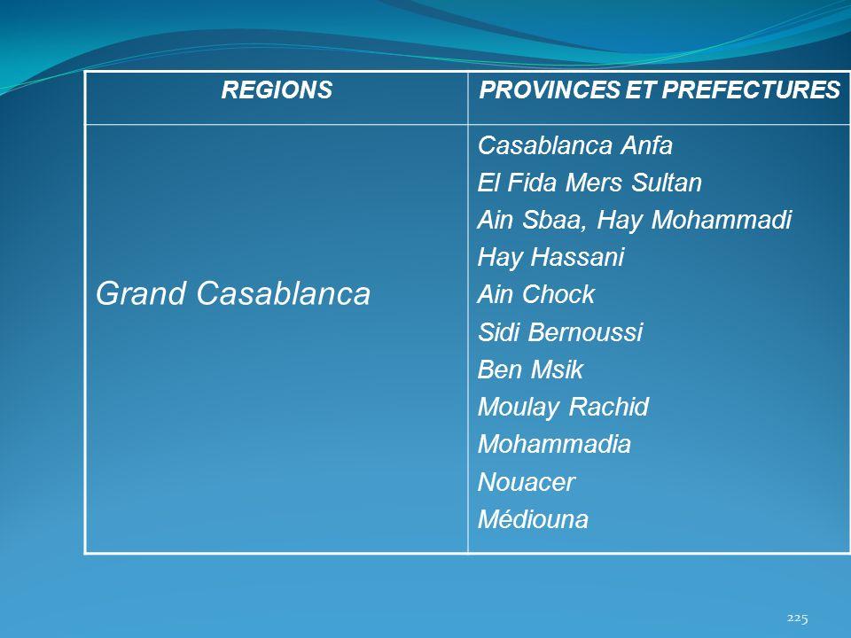 REGIONSPROVINCES ET PREFECTURES Grand Casablanca Casablanca Anfa El Fida Mers Sultan Ain Sbaa, Hay Mohammadi Hay Hassani Ain Chock Sidi Bernoussi Ben