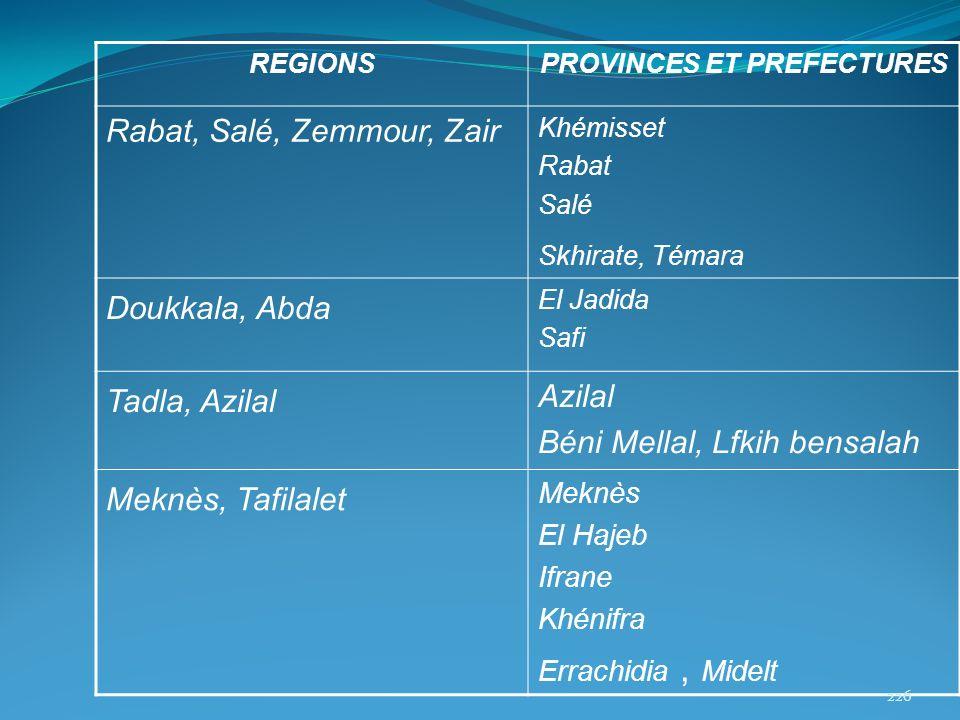 REGIONSPROVINCES ET PREFECTURES Rabat, Salé, Zemmour, Zair Khémisset Rabat Salé Skhirate, Témara Doukkala, Abda El Jadida Safi Tadla, Azilal Azilal Bé