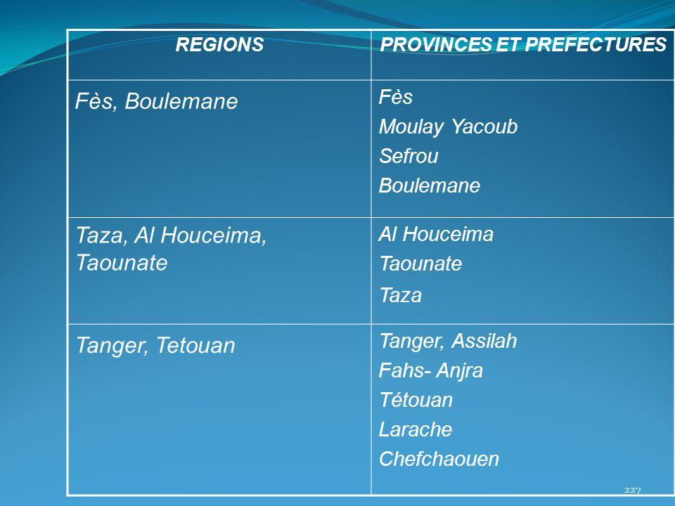 REGIONSPROVINCES ET PREFECTURES Fès, Boulemane Fès Moulay Yacoub Sefrou Boulemane Taza, Al Houceima, Taounate Al Houceima Taounate Taza Tanger, Tetoua
