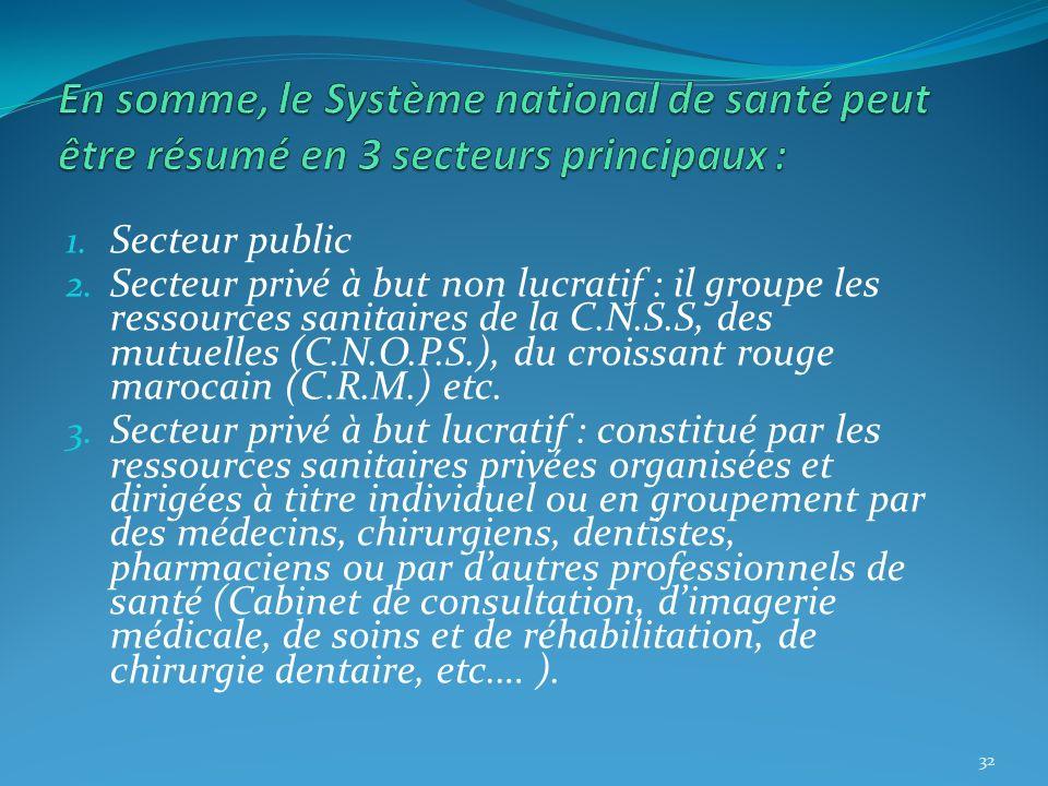 1. Secteur public 2. Secteur privé à but non lucratif : il groupe les ressources sanitaires de la C.N.S.S, des mutuelles (C.N.O.P.S.), du croissant ro