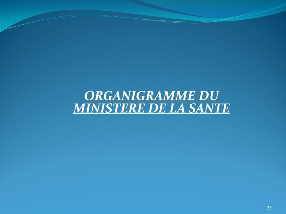 ORGANIGRAMME DU MINISTERE DE LA SANTE 35