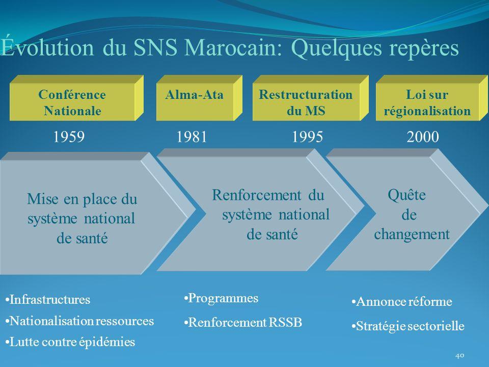 Évolution du SNS Marocain: Quelques repères 40 Mise en place du système national de santé Renforcement du système national de santé Quête de changemen