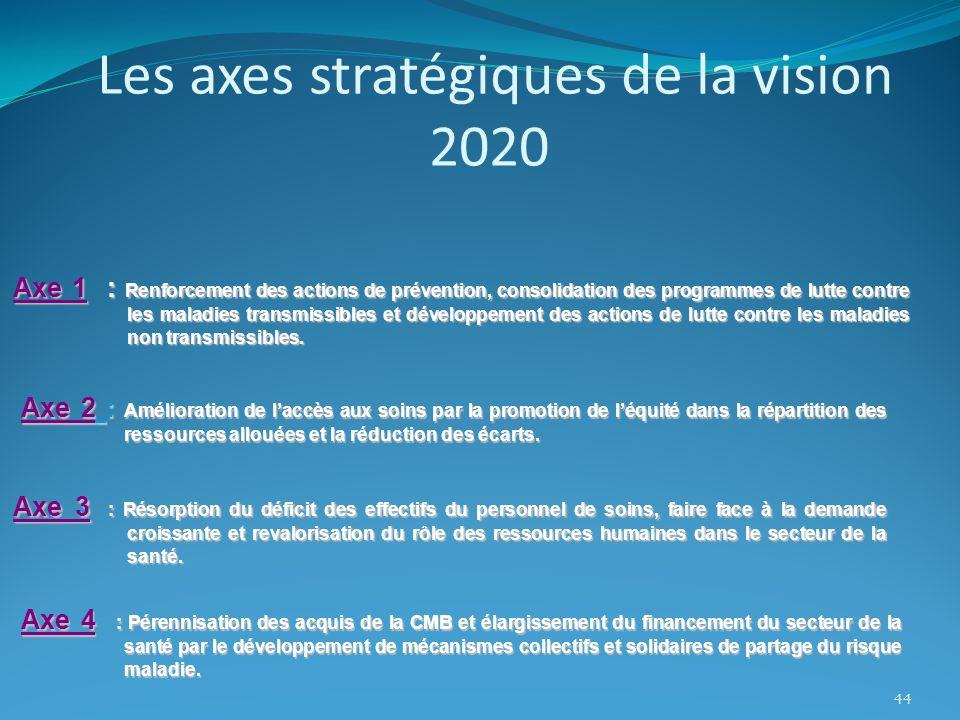 Axe 1 : Renforcement des actions de prévention, consolidation des programmes de lutte contre les maladies transmissibles et développement des actions