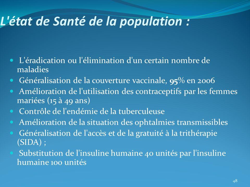 L'état de Santé de la population : L'éradication ou l'élimination d'un certain nombre de maladies Généralisation de la couverture vaccinale, 95% en 20