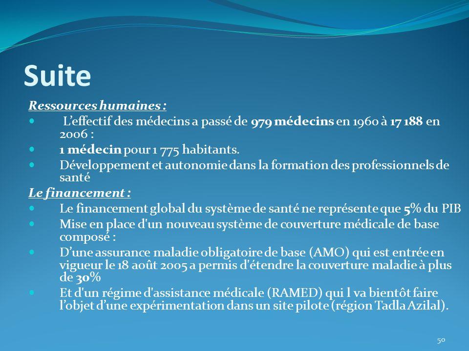 Suite Ressources humaines : Leffectif des médecins a passé de 979 médecins en 1960 à 17 188 en 2006 : 1 médecin pour 1 775 habitants. Développement et