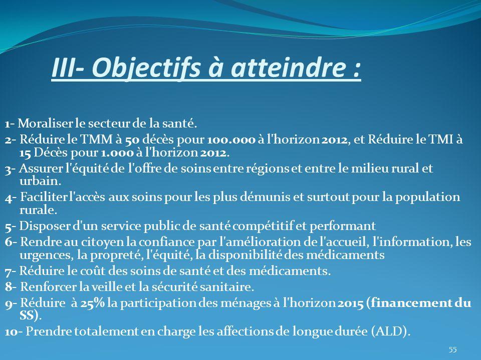 III- Objectifs à atteindre : 1- Moraliser le secteur de la santé. 2- Réduire le TMM à 50 décès pour 100.000 à l'horizon 2012, et Réduire le TMI à 15 D