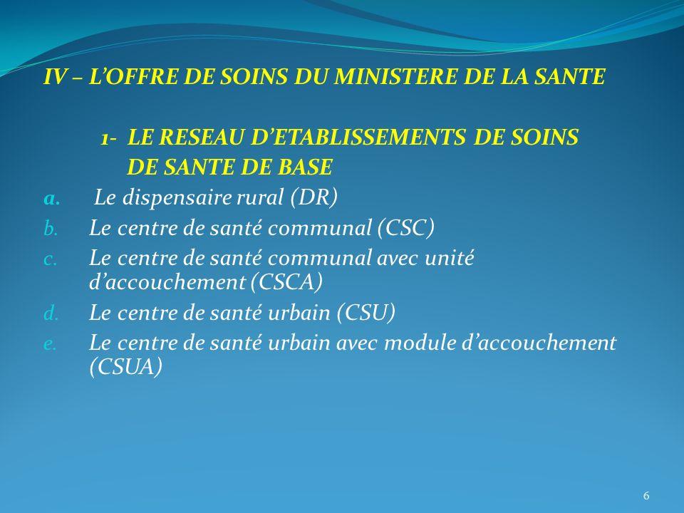 IV – LOFFRE DE SOINS DU MINISTERE DE LA SANTE 1- LE RESEAU DETABLISSEMENTS DE SOINS DE SANTE DE BASE a. Le dispensaire rural (DR) b. Le centre de sant