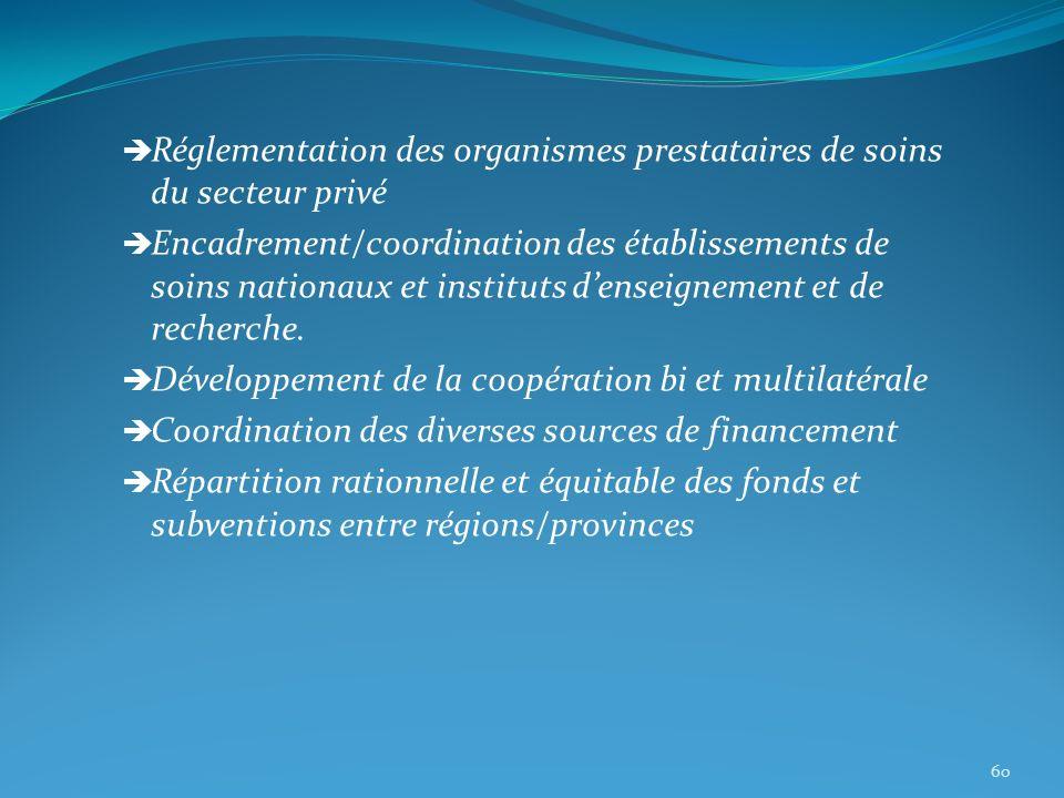 Réglementation des organismes prestataires de soins du secteur privé Encadrement/coordination des établissements de soins nationaux et instituts dense