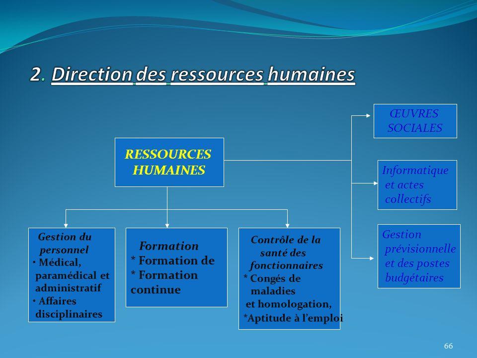 RESSOURCES HUMAINES Gestion prévisionnelle et des postes budgétaires Informatique et actes collectifs ŒUVRES SOCIALES 66