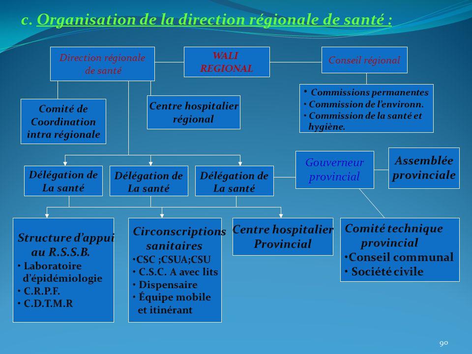 c. Organisation de la direction régionale de santé : WALI REGIONAL Conseil régional Direction régionale de santé Gouverneur provincial 90