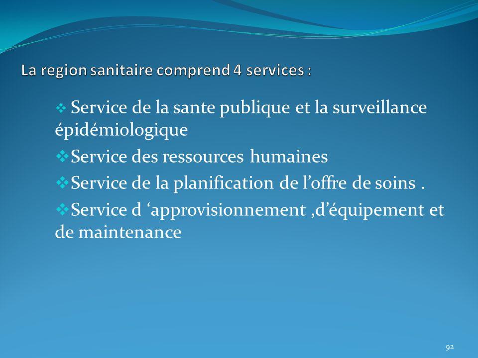 Service de la sante publique et la surveillance épidémiologique Service des ressources humaines Service de la planification de loffre de soins. Servic