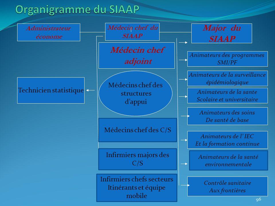 Médecin chef du SIAAP Administrateur économe Major du SIAAP Médecin chef adjoint Technicien statistique Animateurs des programmes SMI/PF Animateurs de