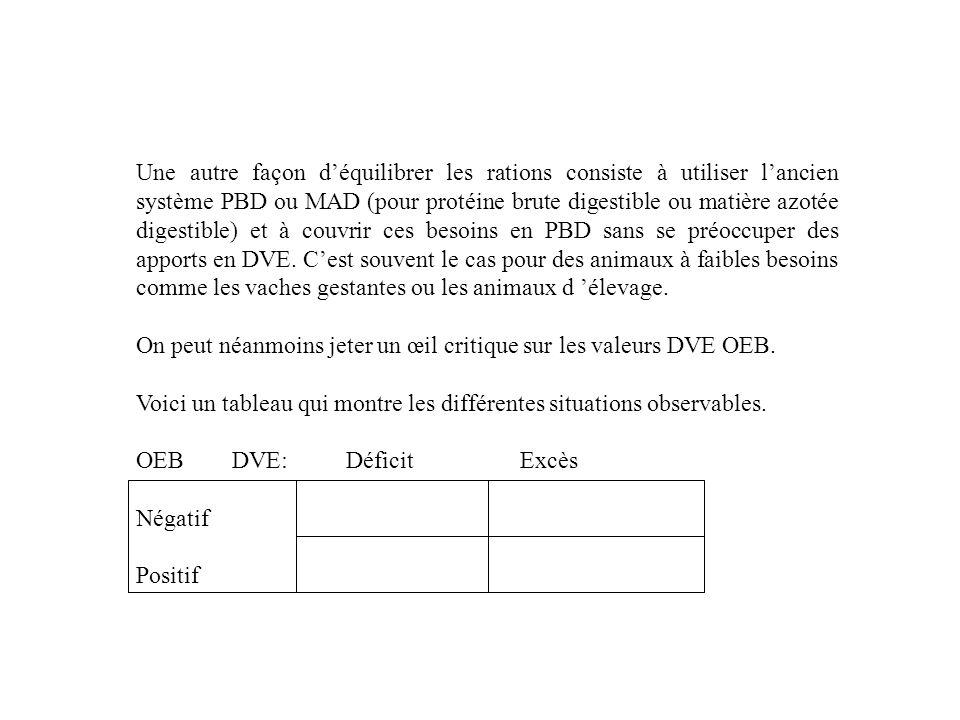 Une autre façon déquilibrer les rations consiste à utiliser lancien système PBD ou MAD (pour protéine brute digestible ou matière azotée digestible) et à couvrir ces besoins en PBD sans se préoccuper des apports en DVE.