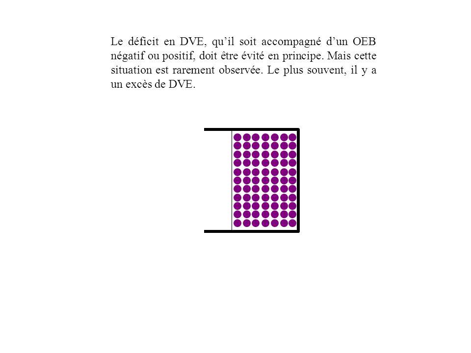 Le déficit en DVE, quil soit accompagné dun OEB négatif ou positif, doit être évité en principe.