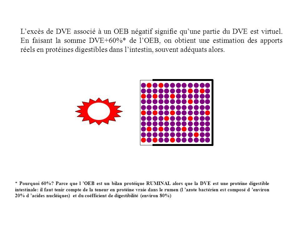 Lexcès de DVE associé à un OEB négatif signifie quune partie du DVE est virtuel.