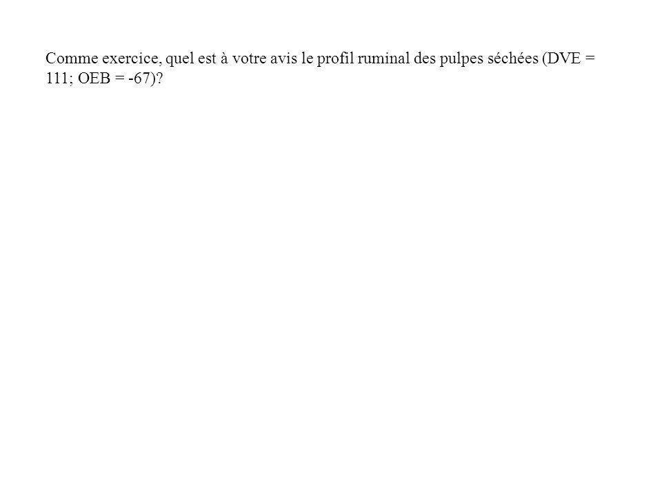 Comme exercice, quel est à votre avis le profil ruminal des pulpes séchées (DVE = 111; OEB = -67)?
