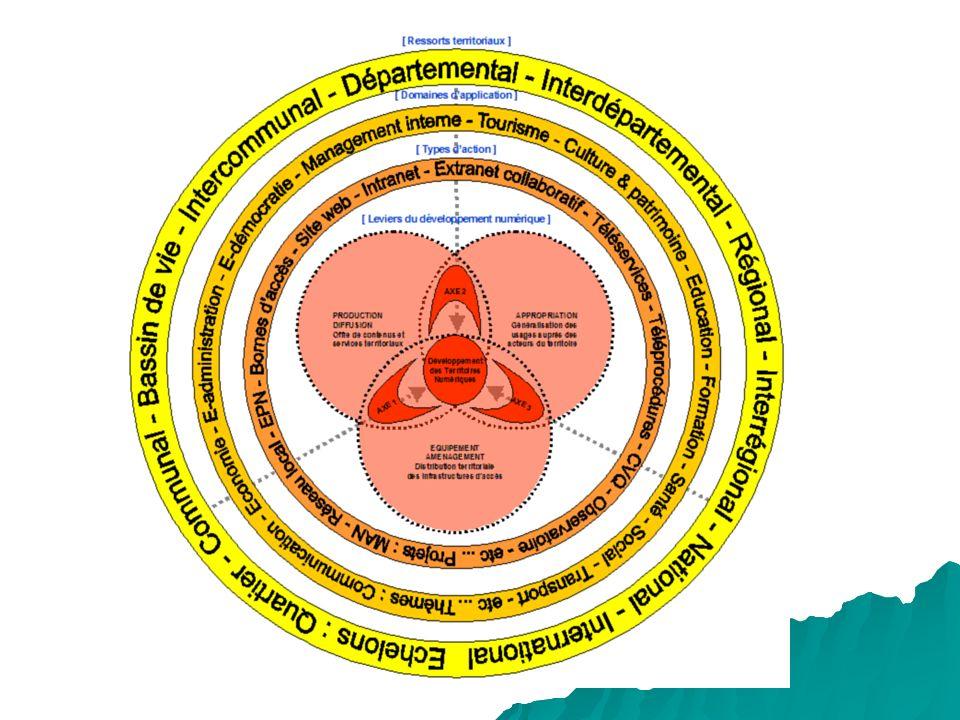 TYPOLOGIE DES PROJETS WEB 1 Territoriaux DEUX MOMENTS FORTS (A) CONSTATS 1 : DES PROJETS WEB TERRITORIAUX NON ORIENTES UTILISATEURS : sites web municipaux (A) CONSTATS 2 : PLUS ORIENTE SERVICES GRACE AUX OUTILS CMS http://www.demarches.gouv.sn/