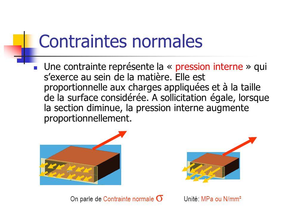 Contraintes normales Une contrainte représente la « pression interne » qui sexerce au sein de la matière. Elle est proportionnelle aux charges appliqu
