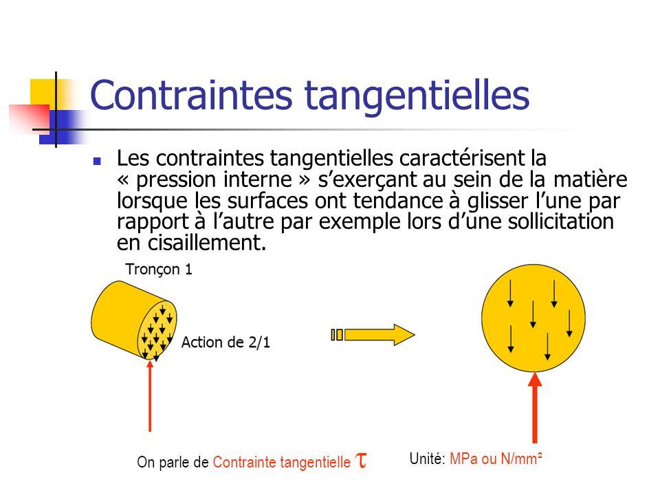 Contraintes tangentielles Les contraintes tangentielles caractérisent la « pression interne » sexerçant au sein de la matière lorsque les surfaces ont