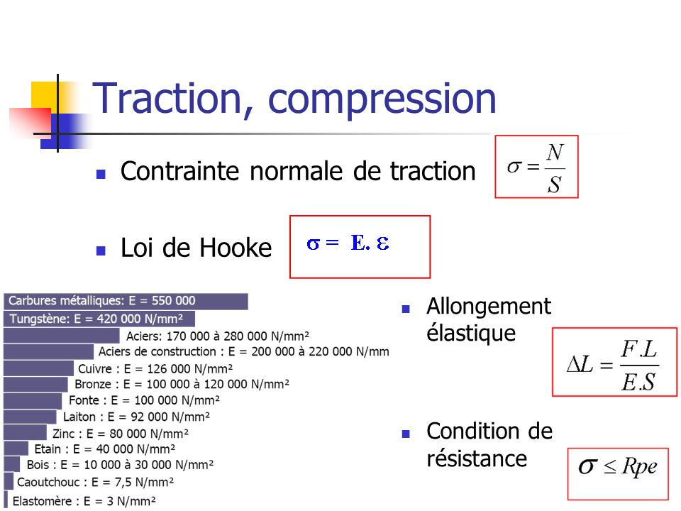 Traction, compression Contrainte normale de traction Loi de Hooke Allongement élastique Condition de résistance