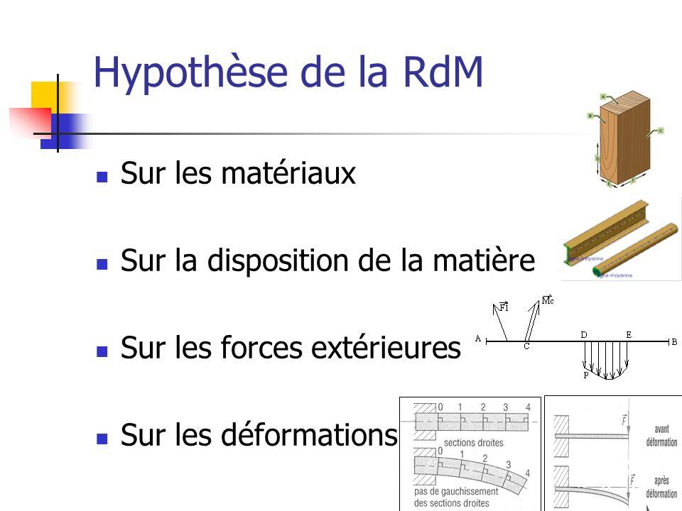 Hypothèse de la RdM Sur les matériaux Sur la disposition de la matière Sur les forces extérieures Sur les déformations
