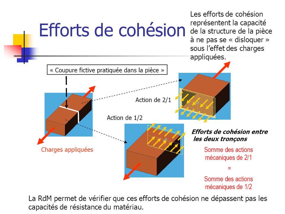Efforts de cohésion La RdM permet de vérifier que ces efforts de cohésion ne dépassent pas les capacités de résistance du matériau. Les efforts de coh