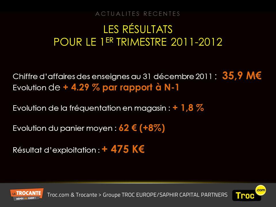 Chiffre daffaires des enseignes au 31 décembre 2011 : 35,9 M Evolution de + 4.29 % par rapport à N-1 Evolution de la fréquentation en magasin : + 1,8 % Evolution du panier moyen : 62 (+8%) Résultat dexploitation : + 475 K LES RÉSULTATS POUR LE 1 ER TRIMESTRE 2011-2012 ACTUALITES RECENTES