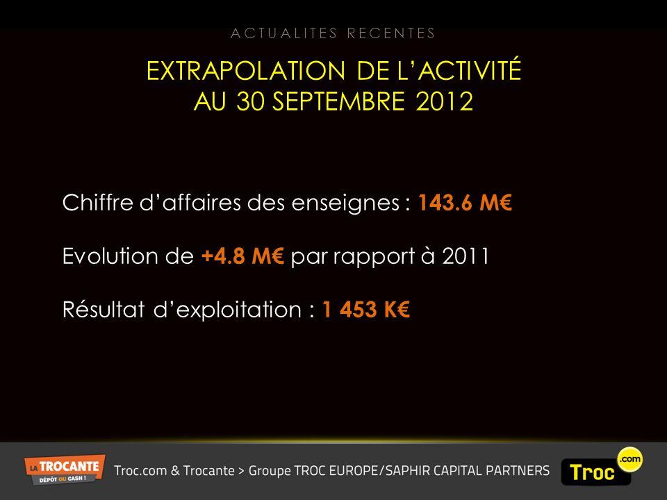 Chiffre daffaires des enseignes : 143.6 M Evolution de +4.8 M par rapport à 2011 Résultat dexploitation : 1 453 K EXTRAPOLATION DE LACTIVITÉ AU 30 SEPTEMBRE 2012 ACTUALITES RECENTES