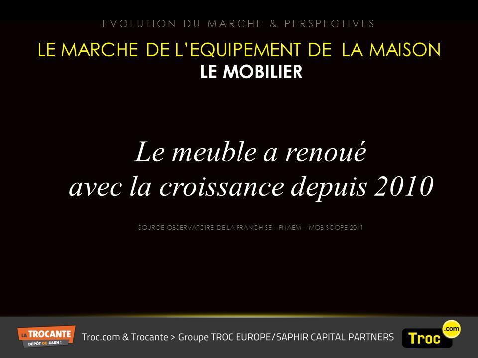 Le meuble a renoué avec la croissance depuis 2010 SOURCE OBSERVATOIRE DE LA FRANCHISE – FNAEM – MOBISCOPE 2011 EVOLUTION DU MARCHE & PERSPECTIVES LE MARCHE DE LEQUIPEMENT DE LA MAISON LE MOBILIER