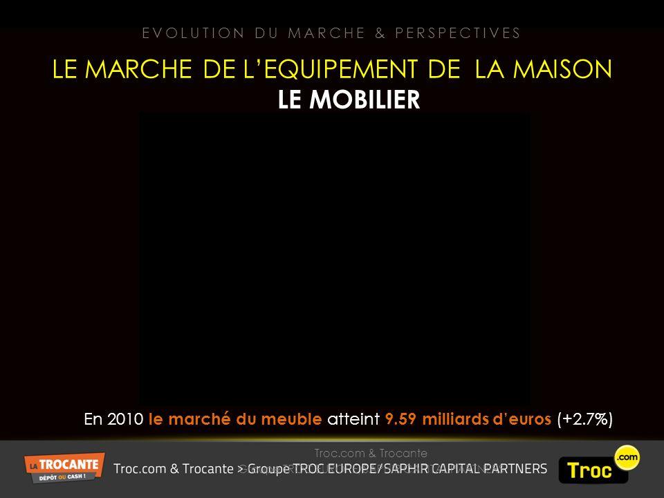 Troc.com & Trocante Groupe TROC EUROPE/SAPHIR CAPITAL PARTNERS EVOLUTION DU MARCHE & PERSPECTIVES LE MARCHE DE LEQUIPEMENT DE LA MAISON LE MOBILIER En 2010 le marché du meuble atteint 9.59 milliards deuros (+2.7%)