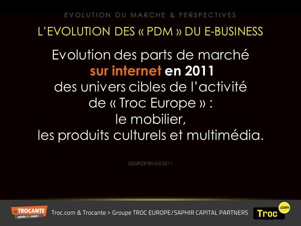 Evolution des parts de marché sur internet en 2011 des univers cibles de lactivité de « Troc Europe » : le mobilier, les produits culturels et multimédia.