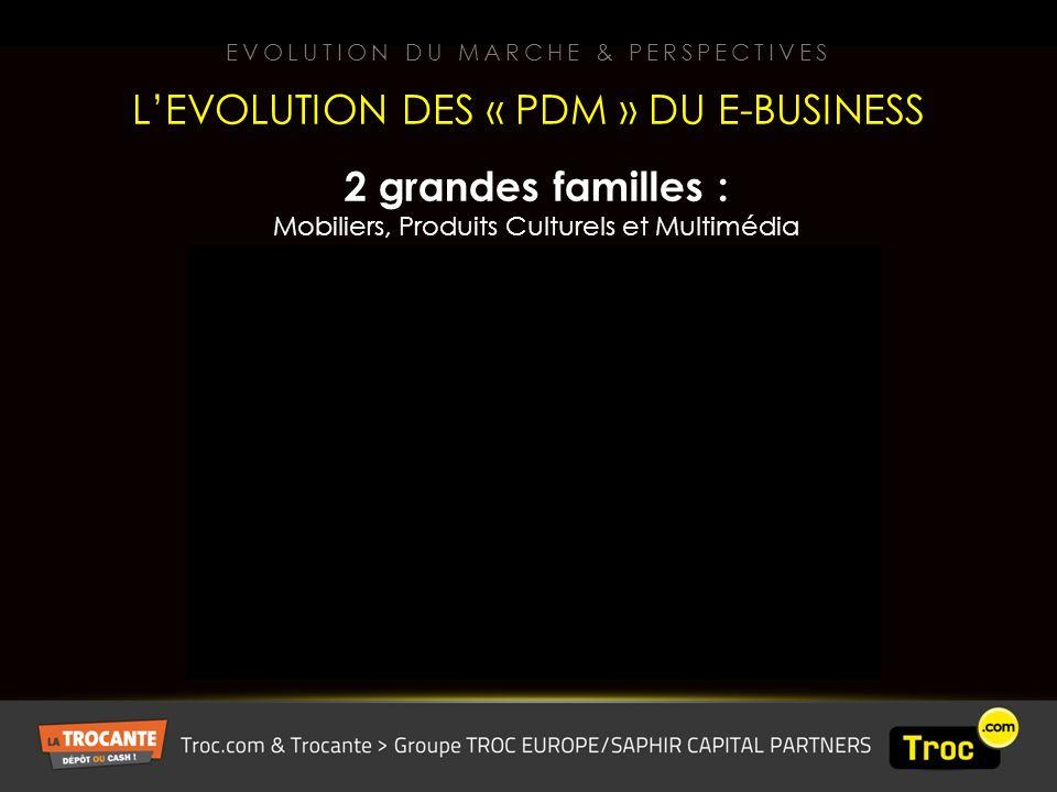 EVOLUTION DU MARCHE & PERSPECTIVES LEVOLUTION DES « PDM » DU E-BUSINESS 2 grandes familles : Mobiliers, Produits Culturels et Multimédia