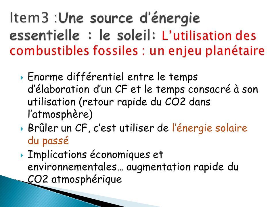 Enorme différentiel entre le temps délaboration dun CF et le temps consacré à son utilisation (retour rapide du CO2 dans latmosphère) Brûler un CF, ce