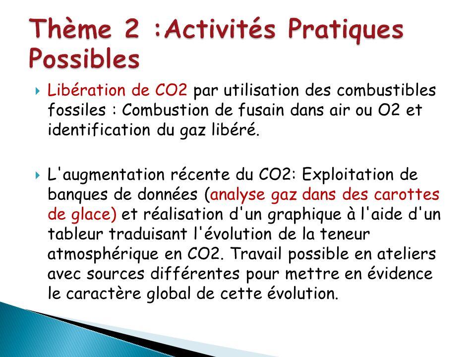 Libération de CO2 par utilisation des combustibles fossiles : Combustion de fusain dans air ou O2 et identification du gaz libéré. L'augmentation réce