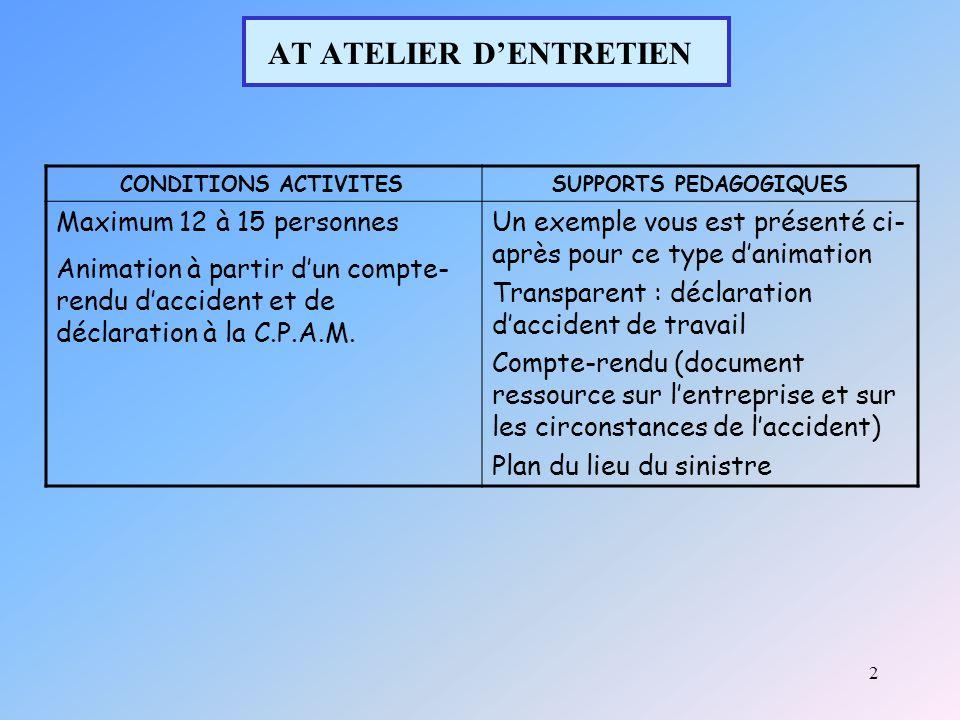 2 AT ATELIER DENTRETIEN CONDITIONS ACTIVITESSUPPORTS PEDAGOGIQUES Maximum 12 à 15 personnes Animation à partir dun compte- rendu daccident et de déclaration à la C.P.A.M.