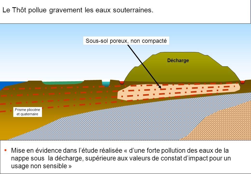 Décharge Sous-sol poreux, non compacté Prisme pliocène et quaternaire Le Thôt pollue gravement les eaux souterraines. Mise en évidence dans létude réa