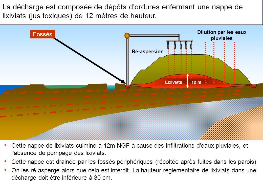 Ré-aspersion La décharge est composée de dépôts dordures enfermant une nappe de lixiviats (jus toxiques) de 12 mètres de hauteur. Cette nappe de lixiv
