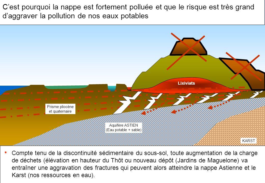 Cest pourquoi la nappe est fortement polluée et que le risque est très grand daggraver la pollution de nos eaux potables Compte tenu de la discontinui
