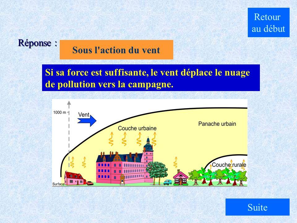 A. Sous l'action du réchauffement en ville B. Sous l'action du refroidissement en campagne C. Sous l'action du vent Comment se déplace le panache de p