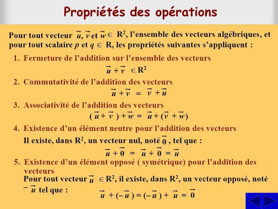 6.Fermeture de la multiplication par un scalaire sur lensemble des vecteurs 7.Distributivité de la multiplication dun vecteur sur une somme de scalaires 8.Distributivité de la multiplication par un scalaire sur une somme de vecteurs 9.Associativité de la multiplication dun vecteur avec le produit de scalaires 10.Élément neutre pour la multiplication dun vecteur par un scalaire p R 2 u R 2, lensemble des vecteurs algébriques, et pour tout scalaire p et q R, les propriétés suivantes sappliquent : Pour tout vecteur u,u,vetw (p + q) = p + quuu (pq) = p (q ) u u 1 =uu p( + ) = p + p uuvv Propriétés des opérations