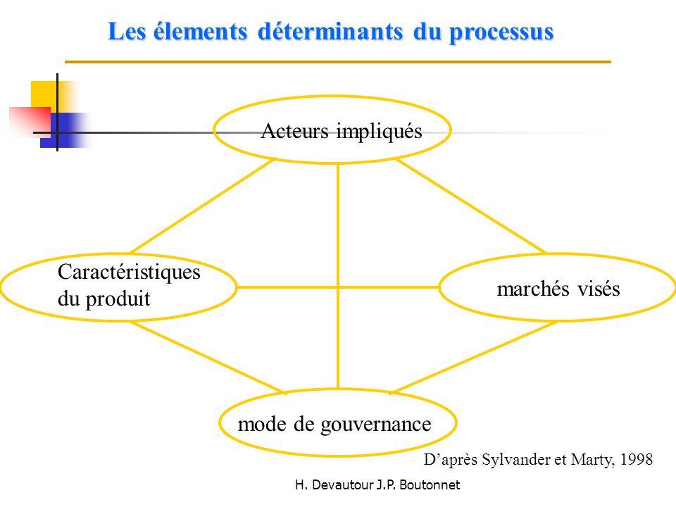 H. Devautour J.P. Boutonnet Les élements déterminants du processus Caractéristiques du produit Acteurs impliqués marchés visés mode de gouvernance Dap